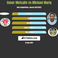 Conor Metcalfe vs Michael Maria h2h player stats
