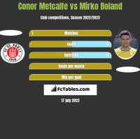 Conor Metcalfe vs Mirko Boland h2h player stats