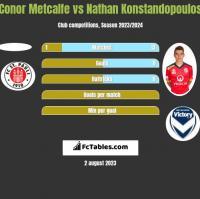 Conor Metcalfe vs Nathan Konstandopoulos h2h player stats