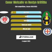 Conor Metcalfe vs Rostyn Griffiths h2h player stats