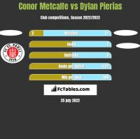 Conor Metcalfe vs Dylan Pierias h2h player stats