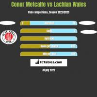 Conor Metcalfe vs Lachlan Wales h2h player stats