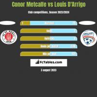 Conor Metcalfe vs Louis D'Arrigo h2h player stats