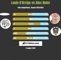 Louis D'Arrigo vs Alex Rufer h2h player stats