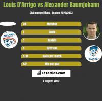Louis D'Arrigo vs Alexander Baumjohann h2h player stats