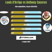 Louis D'Arrigo vs Anthony Caceres h2h player stats