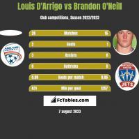 Louis D'Arrigo vs Brandon O'Neill h2h player stats