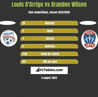 Louis D'Arrigo vs Brandon Wilson h2h player stats