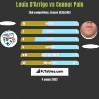 Louis D'Arrigo vs Connor Pain h2h player stats