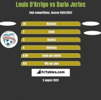 Louis D'Arrigo vs Dario Jertec h2h player stats