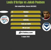 Louis D'Arrigo vs Jakob Poulsen h2h player stats