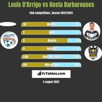 Louis D'Arrigo vs Kosta Barbarouses h2h player stats