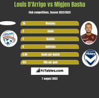 Louis D'Arrigo vs Migjen Basha h2h player stats
