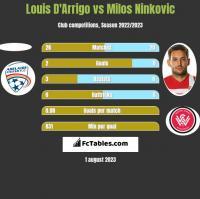 Louis D'Arrigo vs Milos Ninković h2h player stats
