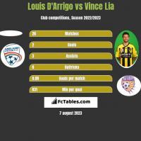 Louis D'Arrigo vs Vince Lia h2h player stats