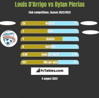 Louis D'Arrigo vs Dylan Pierias h2h player stats