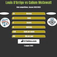 Louis D'Arrigo vs Callum McCowatt h2h player stats