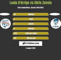 Louis D'Arrigo vs Chris Zuvela h2h player stats