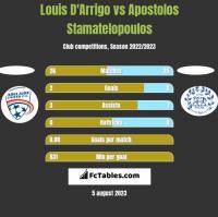 Louis D'Arrigo vs Apostolos Stamatelopoulos h2h player stats