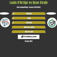 Louis D'Arrigo vs Ryan Strain h2h player stats