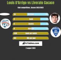 Louis D'Arrigo vs Liverato Cacace h2h player stats