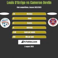 Louis D'Arrigo vs Cameron Devlin h2h player stats