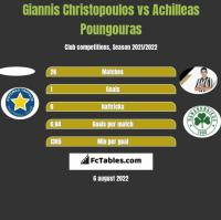 Giannis Christopoulos vs Achilleas Poungouras h2h player stats