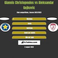 Giannis Christopoulos vs Aleksandar Gojkovic h2h player stats