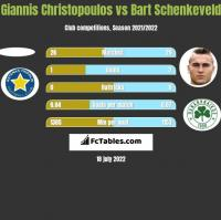 Giannis Christopoulos vs Bart Schenkeveld h2h player stats