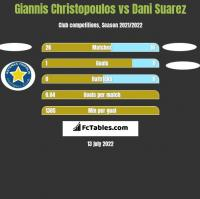 Giannis Christopoulos vs Dani Suarez h2h player stats