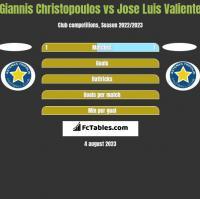 Giannis Christopoulos vs Jose Luis Valiente h2h player stats