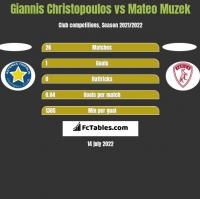 Giannis Christopoulos vs Mateo Muzek h2h player stats