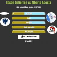 Edson Gutierrez vs Alberto Acosta h2h player stats