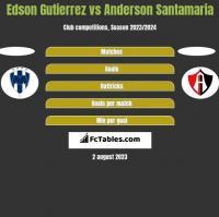 Edson Gutierrez vs Anderson Santamaria h2h player stats