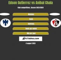 Edson Gutierrez vs Anibal Chala h2h player stats