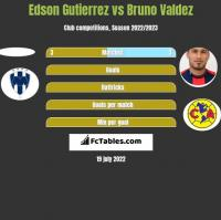 Edson Gutierrez vs Bruno Valdez h2h player stats