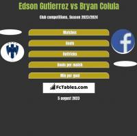Edson Gutierrez vs Bryan Colula h2h player stats