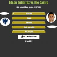 Edson Gutierrez vs Elio Castro h2h player stats