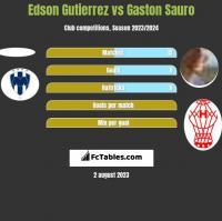 Edson Gutierrez vs Gaston Sauro h2h player stats