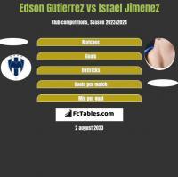 Edson Gutierrez vs Israel Jimenez h2h player stats