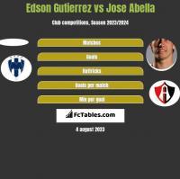 Edson Gutierrez vs Jose Abella h2h player stats