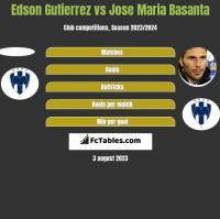 Edson Gutierrez vs Jose Maria Basanta h2h player stats