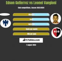 Edson Gutierrez vs Leonel Vangioni h2h player stats