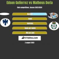 Edson Gutierrez vs Matheus Doria h2h player stats