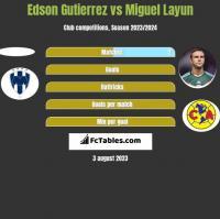 Edson Gutierrez vs Miguel Layun h2h player stats