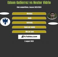 Edson Gutierrez vs Nestor Vidrio h2h player stats