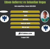 Edson Gutierrez vs Sebastian Vegas h2h player stats