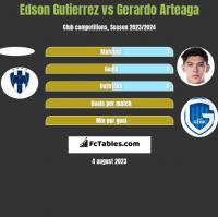 Edson Gutierrez vs Gerardo Arteaga h2h player stats
