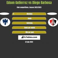 Edson Gutierrez vs Diego Barbosa h2h player stats