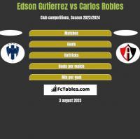 Edson Gutierrez vs Carlos Robles h2h player stats